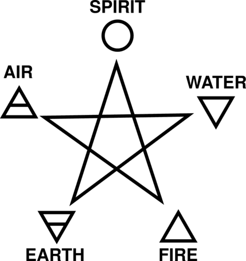 Casting a circle - Wicca and Witchcraft guidance,
